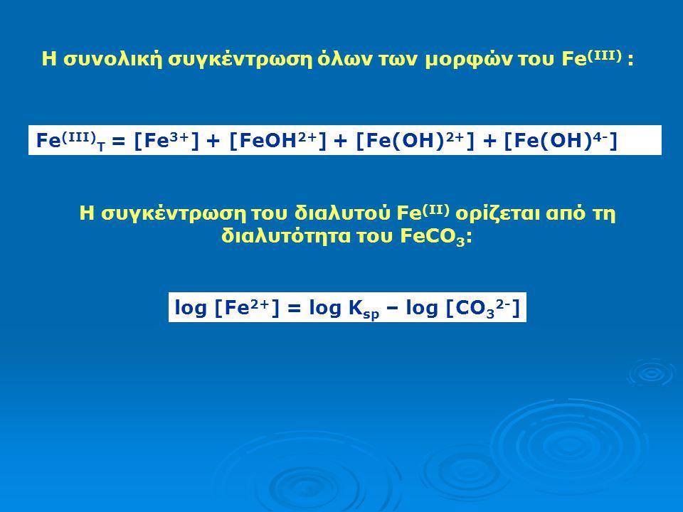 log [Fe2+] = log Ksp – log [CO32-]